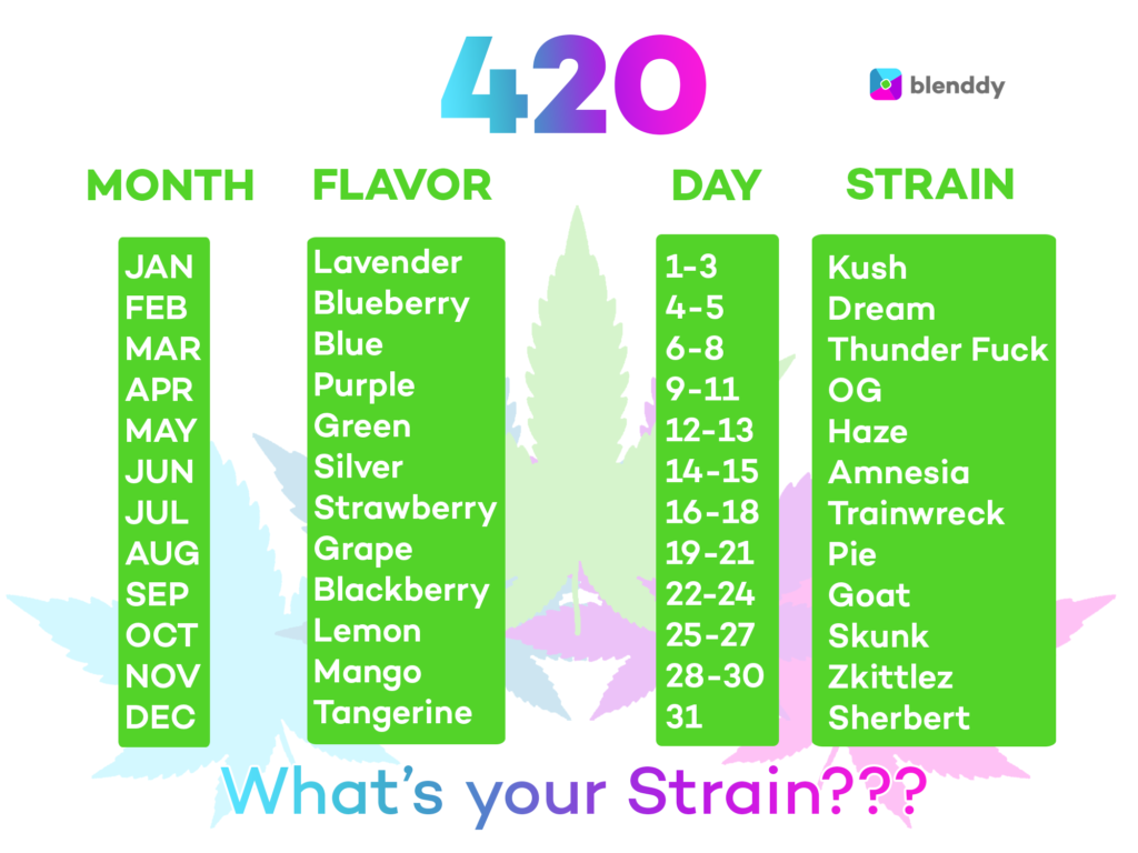 What's Your Strain